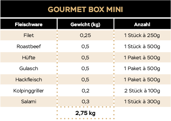 KH_Website_Tabellen_20_09_Gourmetbox_Mini