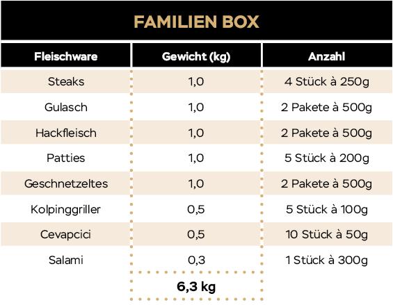 KH_Website_Tabellen_20_09_Familienbox