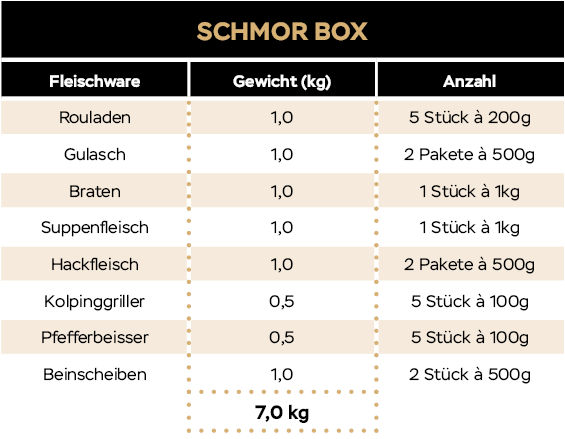 KH_Website_Tabellen_20_09_Schmorbox