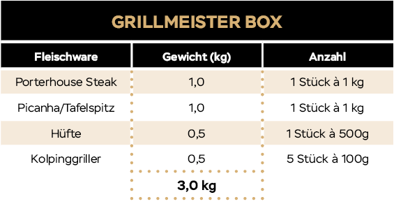 KH_Website_Tabellen_20_09_Grillmeisterbox
