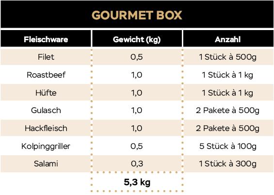 KH_Website_Tabellen_20_09_Gourmetbox