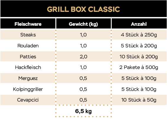 KH_Website_Tabellen_20_09_Grillbox_Classic
