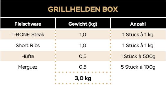 KH_Website_Tabellen_20_09_Grillheldenbox