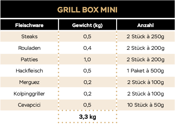 KH_Website_Tabellen_20_09_Grillbox_Mini